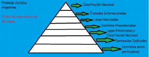 Pirámide Jurídica Argentina