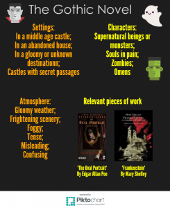 The Gothic Novel